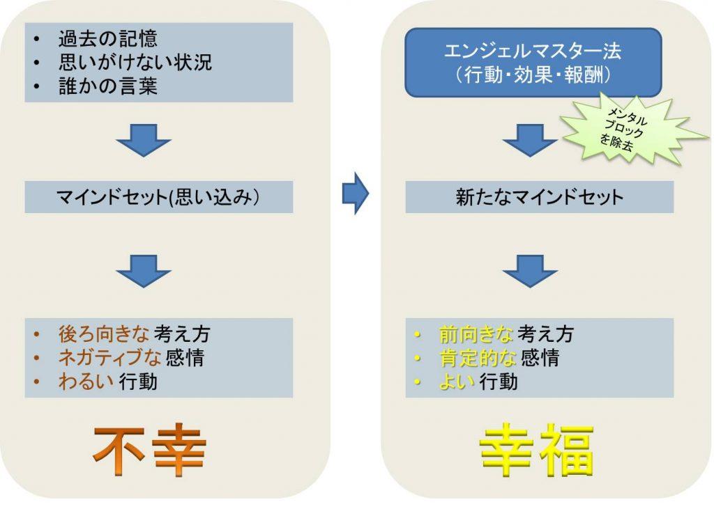 エンジェルマスター法の説明